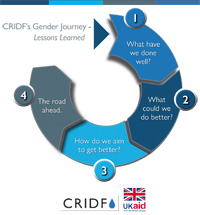 CRIDF's gender journey learnings pamphlet PDF